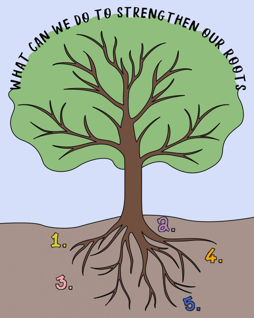 """Tree with roots illustration-what can we do to strengthen our roots?I can do all things through Christ which strengtheneth me"""""""
